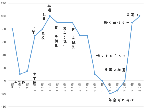 自分グラフ