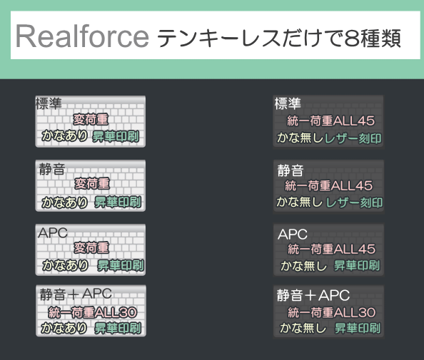Realforceテンキーレス