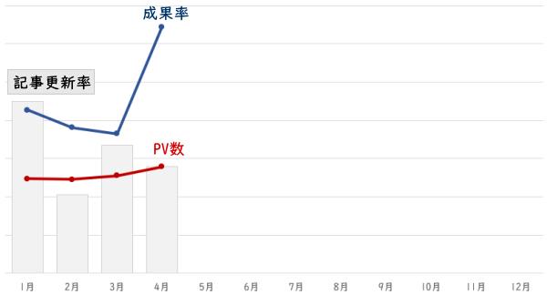 記事更新、PV数、成果率