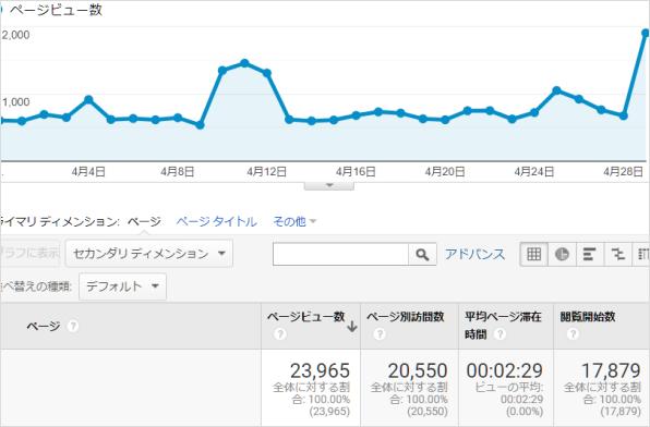 ブログPV数