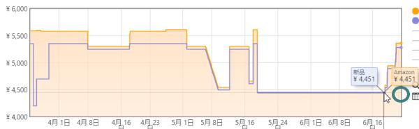 Amazon価格推移